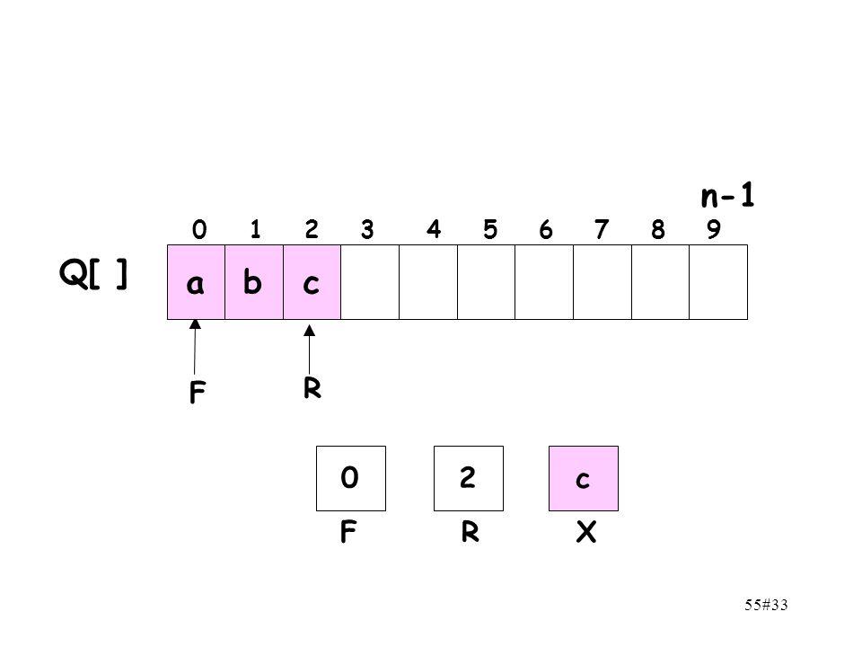 n-1 0 1 2 3 4 5 6 7 8 9 Q[ ] a b c F R 2 c F R X